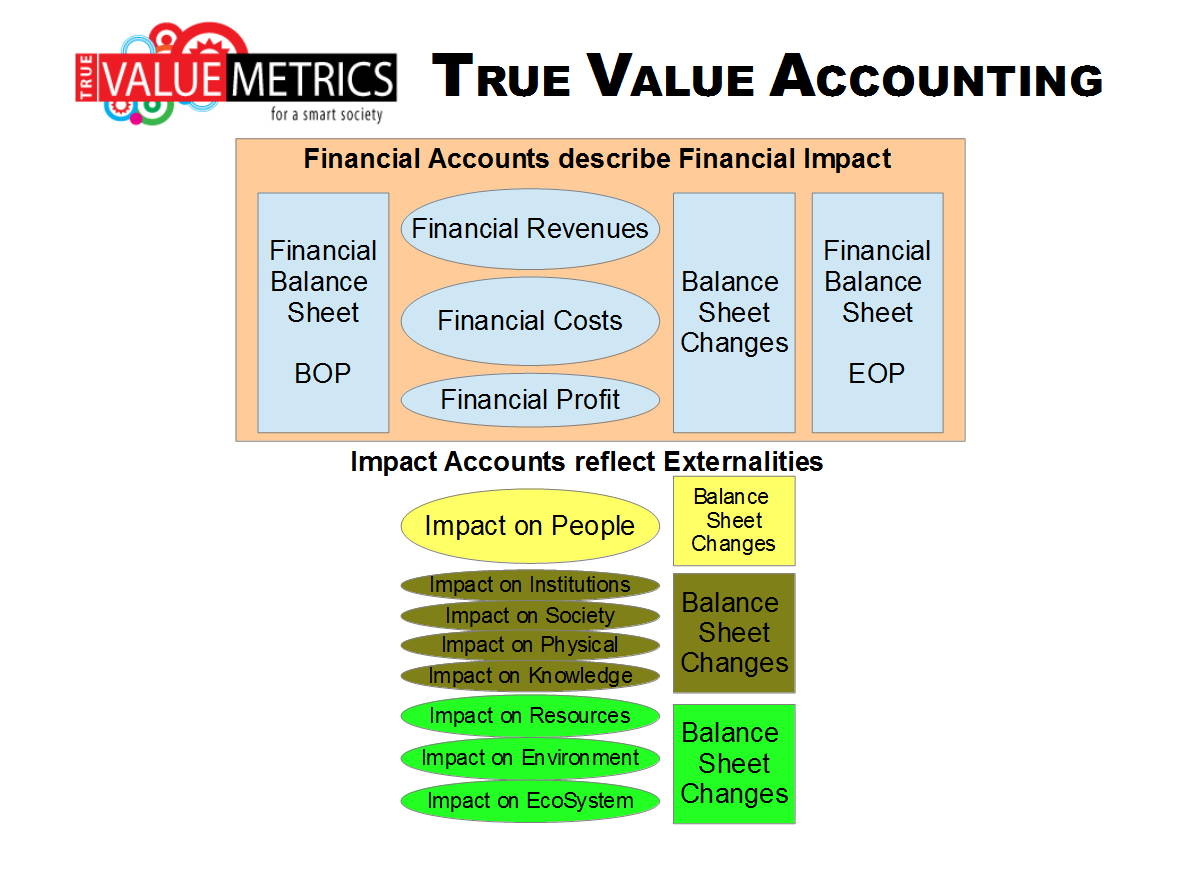 Financial Impact Changes Data Set Photo 5 10 Holoshift Hud Tachometer And Shift Light Wiring 05 Truevaluemetrics Accounting For The 21st Century Rh Org
