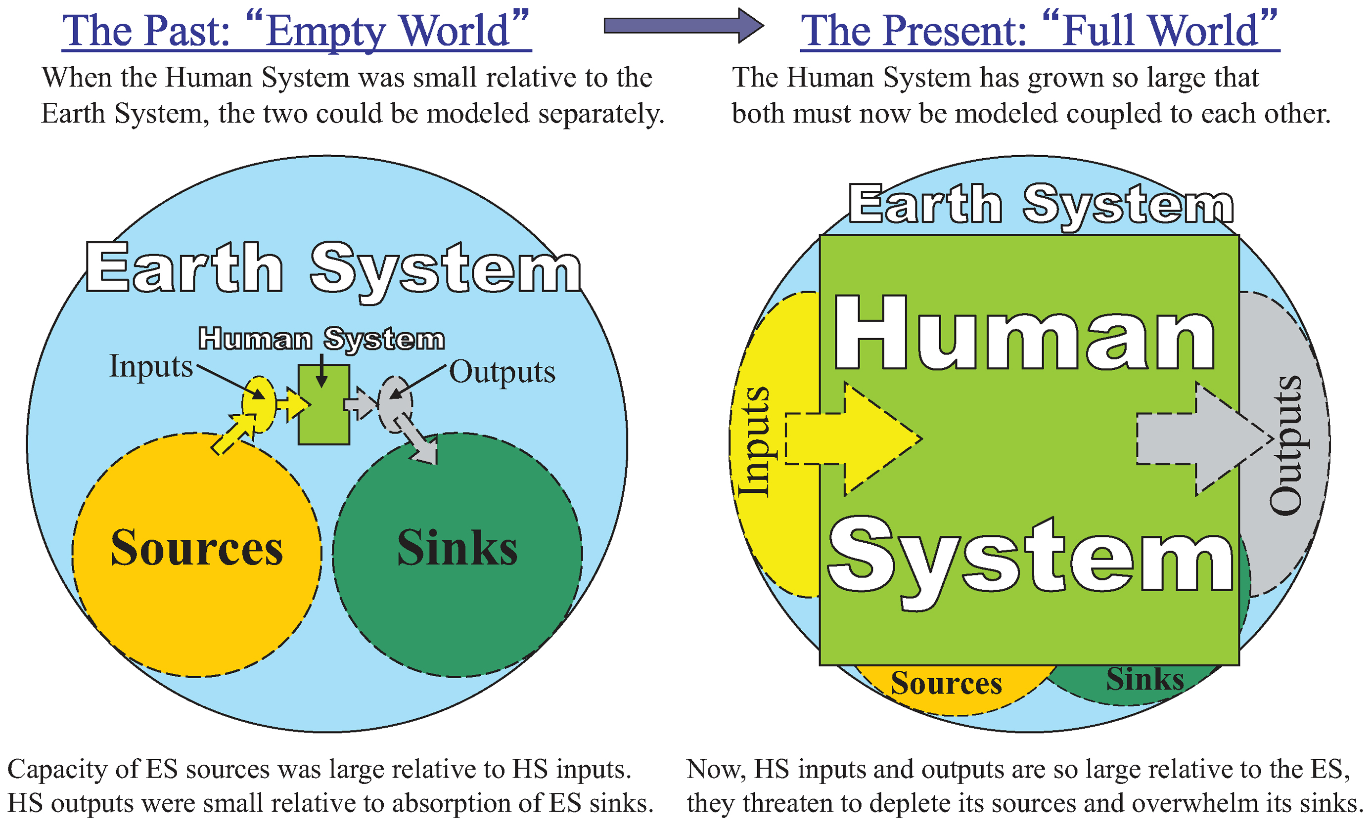 truevaluemetrics ... impact accounting for the 21st century diagram of earth system #2