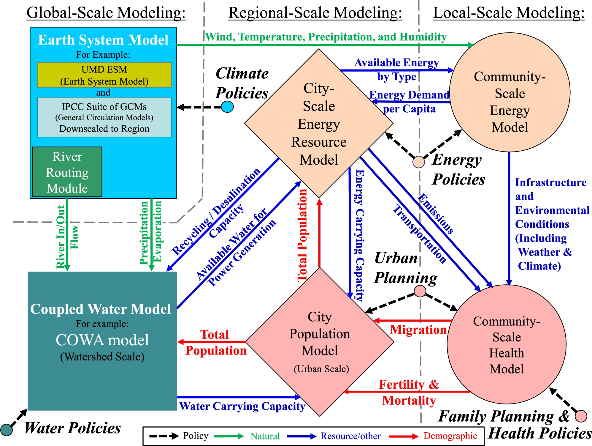 diagram of earth system truevaluemetrics ... impact accounting for the 21st century